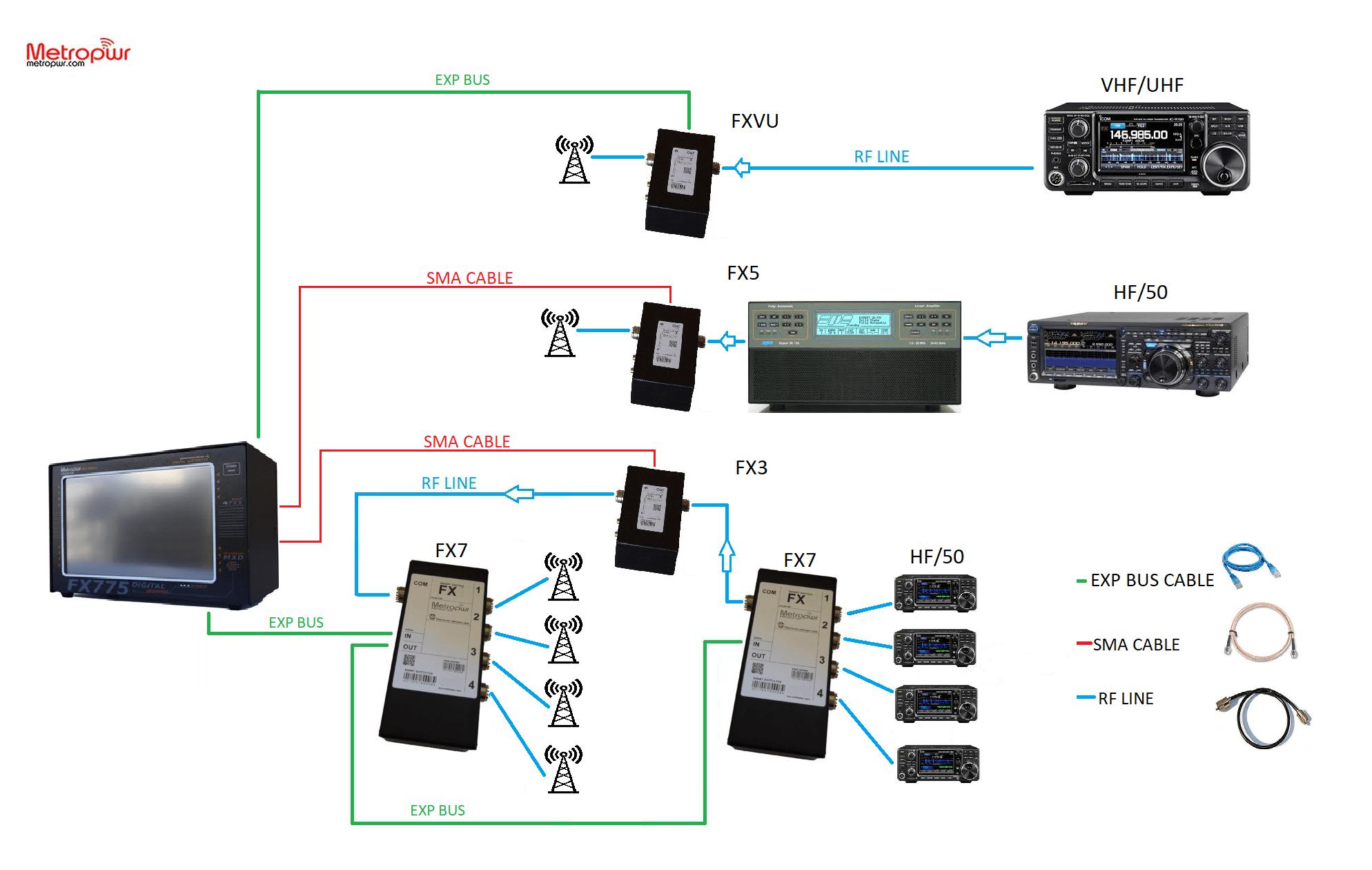 MetroPWR FX775 Vector Power & SWR Meter